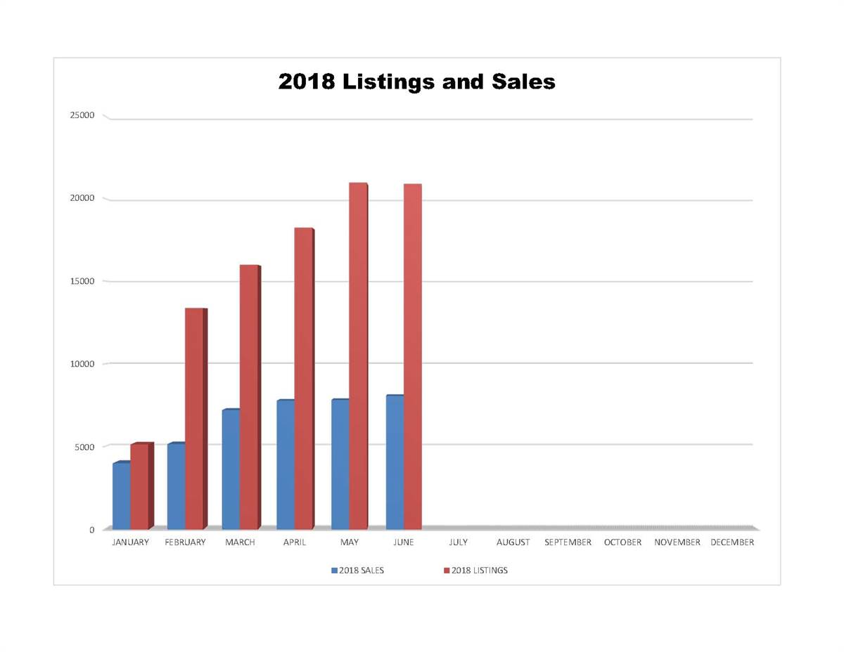 TREB 2016 vs 2017 Listings and Sales